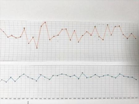 過去70年分ほどの8月の最高気温(上)や1年の平均気温(下)の変化を折れ線グラフで表してみたが、はっきりとした上昇傾向は読み取れない