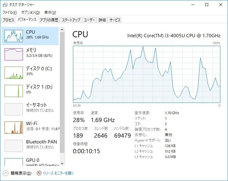 「パフォーマンス」タブでは、システム全体のハードウェアの使用率がグラフで表示できる。「CPU」では使用率と速度(CPUの周波数)が確認できる