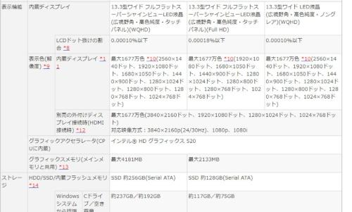 ノートパソコン「LAVIE Hybrid ZERO(PC-HZ750FAB)」のカタログ情報。HDMI端子の規格は記載がないが、HDMI出力時の対応解像度とリフレッシュレートが明記されている