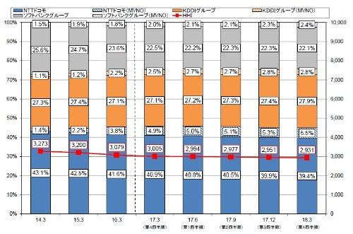 携帯電話の契約数における事業者別シェア