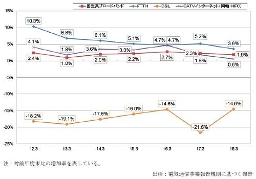 固定系ブロードバンドサービス契約数の増減率の推移