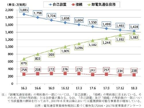 光回線における提供形態別の契約数の推移