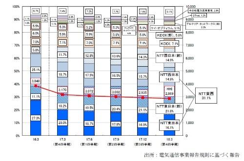光回線市場の事業者別シェア