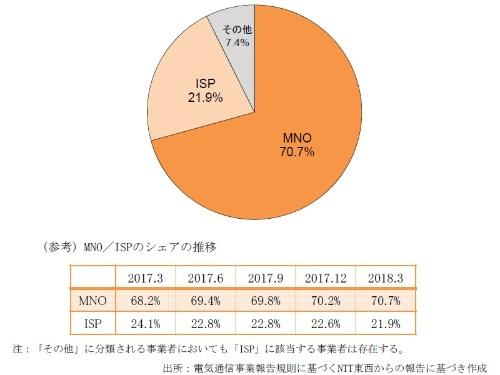 光コラボの契約数シェアの推移。MNOはNTTドコモとソフトバンク、ISPはインターネット接続事業者を指す