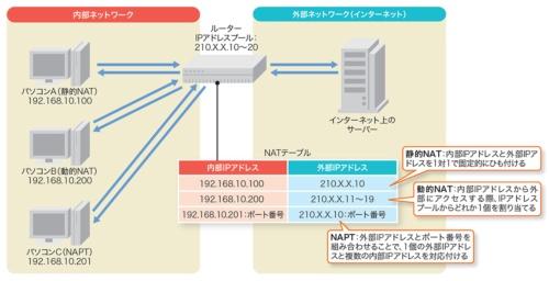 NATのアドレス変換方法は静的NAT、動的NAT、NAPTの3種類