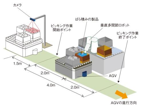 図1 ピッキング作業を効率化する自動ピッキングシステム
