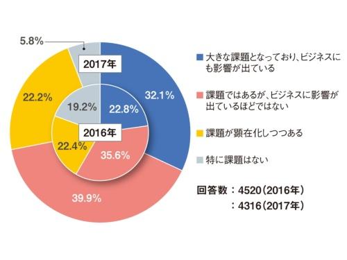 図2 「人材確保の状況」に関するアンケート結果