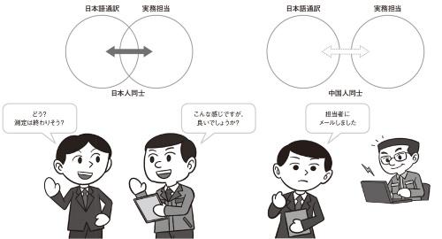 図1 日本と中国における業務範囲の関係