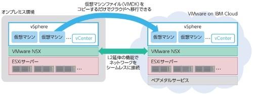 富士フイルムはVMware環境をそのままクラウドに移行