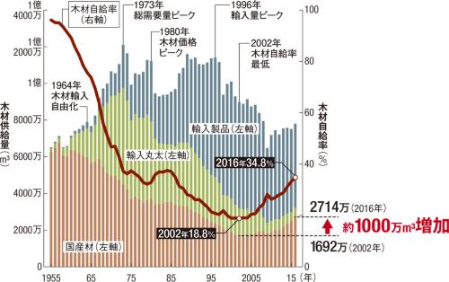〔図1〕回復しつつある国産材供給量と木材自給率