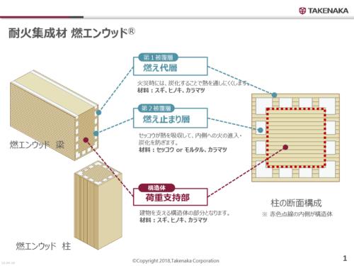 燃エンウッドの概要(資料:竹中工務店)