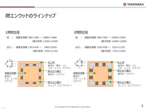 燃エンウッドのラインアップ(資料:竹中工務店)