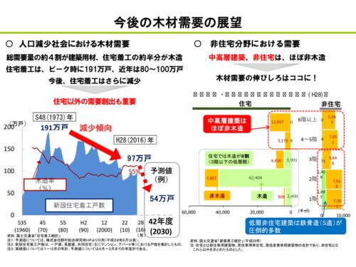 今後の木材需要の展望(資料:林野庁)