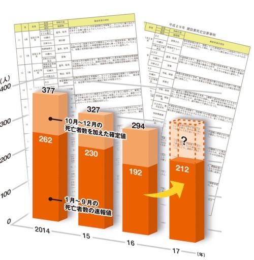 建設業の労働災害による死亡者数。10月~12月の確定値には1月~9月の速報値と年間確定値の差分を含む。厚生労働省の「労働災害発生状況」を基に日経コンストラクションが作成