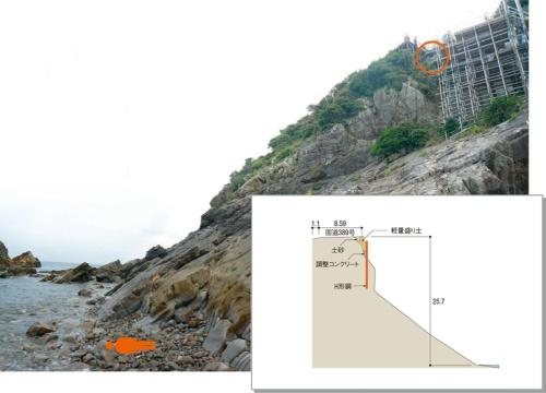 天草灘にそびえる崖地で事故が起こった。被災者は赤丸の位置から、約16m下の海岸線付近まで墜落した。右は事故現場付近の断面図。国道389号下田南バイパス拡幅工事の施工延長は51.7m、軽量盛り土の量は1184m3(写真:熊本県)