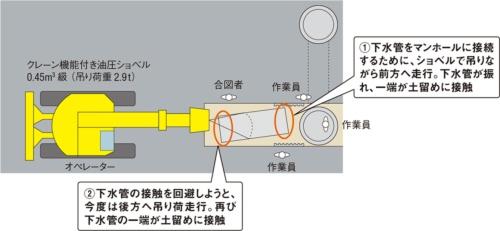 平面図。吹田市の資料や茨木労働基準監督署などへの取材を基に日経コンストラクションが作成