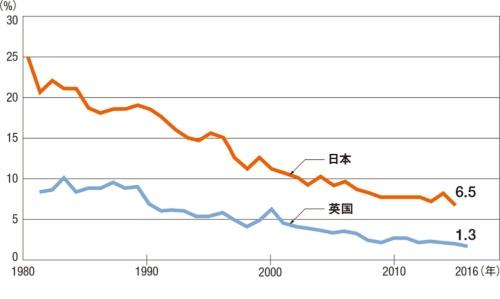 建設労働者10万人当たりの死亡事故発生率(資料:英国安全衛生庁)