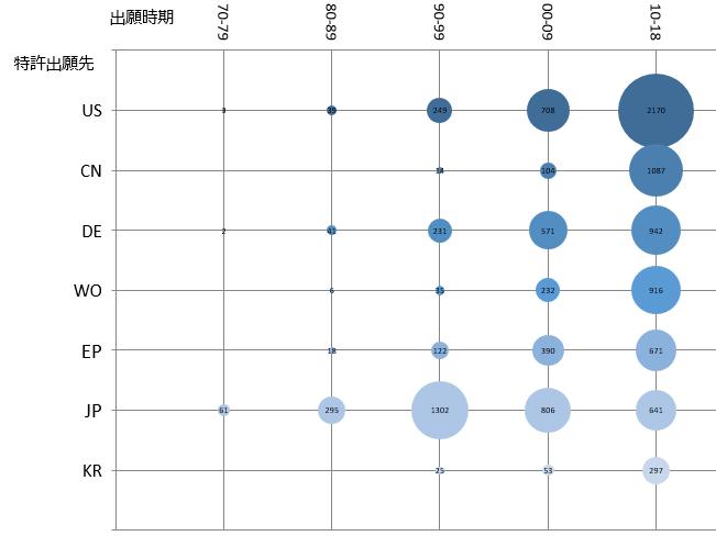 図2 出願最多国は日本から米国へ 自動車関連LiDAR特許の国・地域別の出願先を出願時期(10年単位)で対比した。対象の出願先は、米国(US)、中国(CN)、ドイツ(DE)、欧州(EP)、日本(JP)、韓国に加えて、国際出願(WO)。(図:筆者)