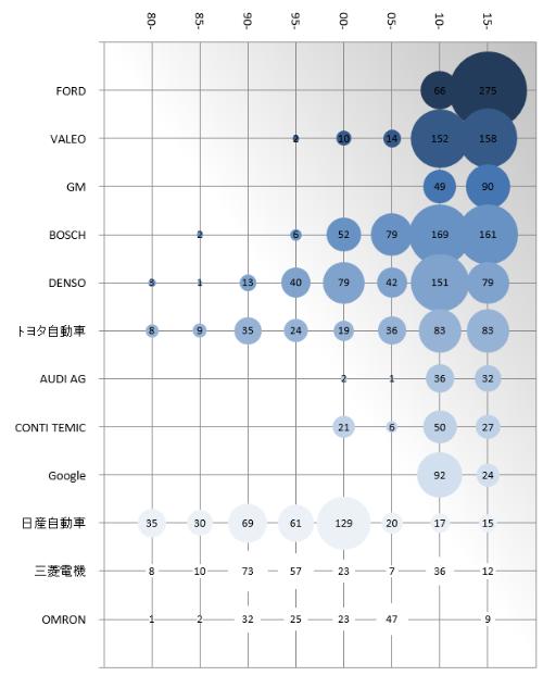 図5 出願企業別の1980~2015年における出願数の推移