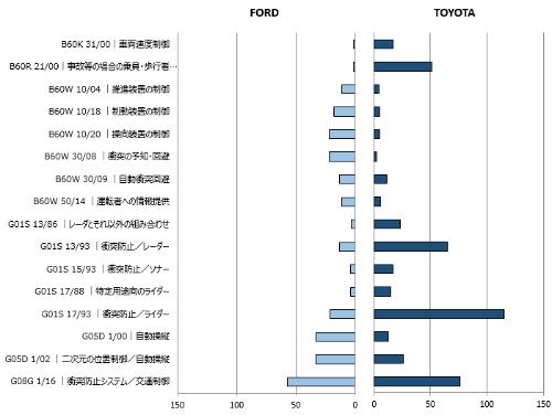 図8 Fordとトヨタを比較