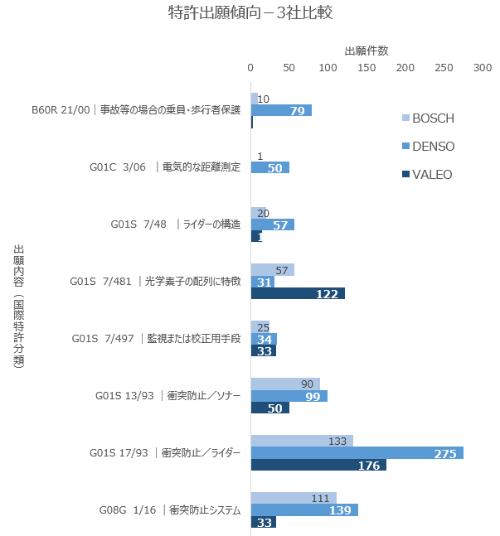 図9 Bosch、デンソー、Valeoを比較