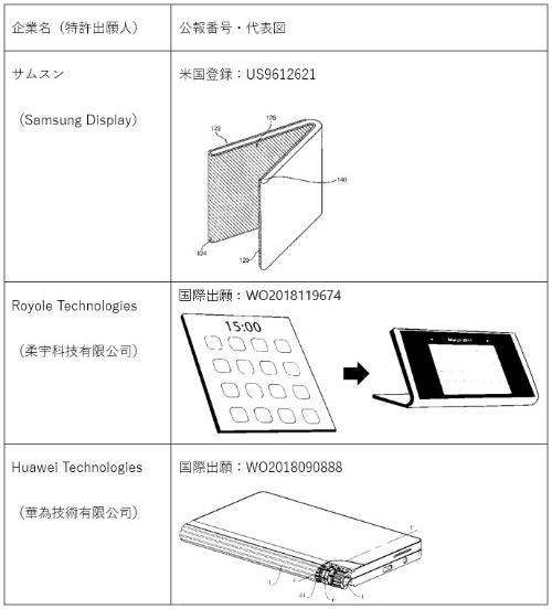 図1 各社の代表的な特許出願と代表図