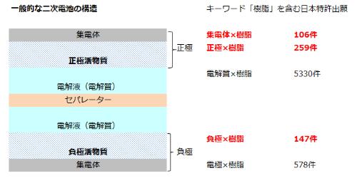 図1 一般的な2次電池の構造と日本における関連特許
