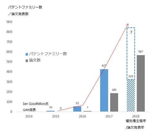 図1 GAN関連特許数が急増
