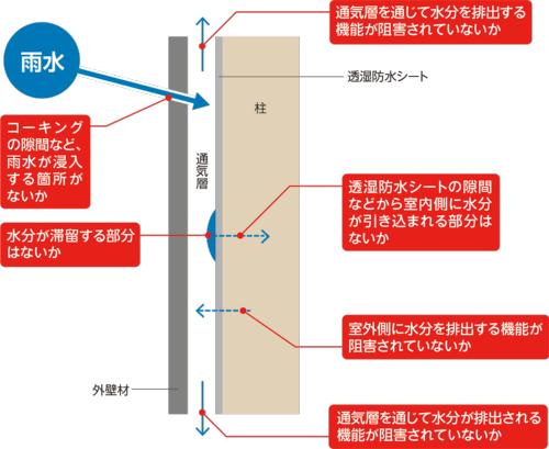 〔図2〕浸入するには条件が必要