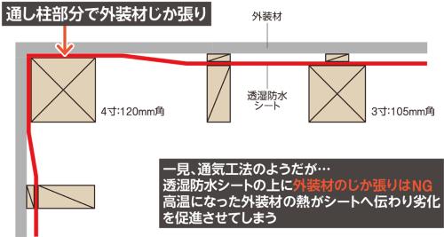 〔図1〕納まりの危険性を注意
