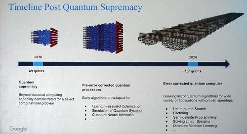 グーグルの量子コンピュータロードマップ