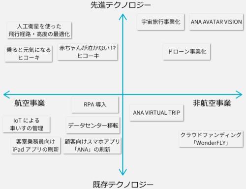 ANAが進めるデジタル戦略プロジェクトの位置づけ