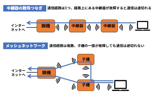 メッシュネットワークと中継器を数珠つなぎにした環境の違い。メッシュネットワークは経路が複数あり、通信が集中しにくい、子機の故障や障害に強いというメリットがある