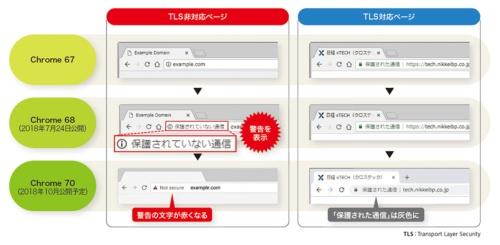 ChromeではTLS非対応ページで警告が表示される