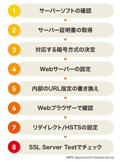 WebサイトのTLS対応の手順