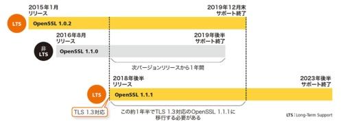 TLS 1.3対応のOpenSSL 1.1.1には2019年末までに移行