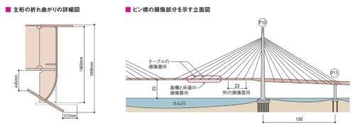 ビン橋の損傷箇所。長大の資料を基に日経コンストラクションが作成