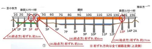 厚真川橋りょうの側面図。4カ所で橋桁の横ずれが確認された。鋼桁(オレンジ色)が9径間で長さは各19.7m、苫小牧方面のRC桁(灰色)が4径間で各13.5m、様似方面のRC桁が2径間で各10.5m(資料:JR北海道)