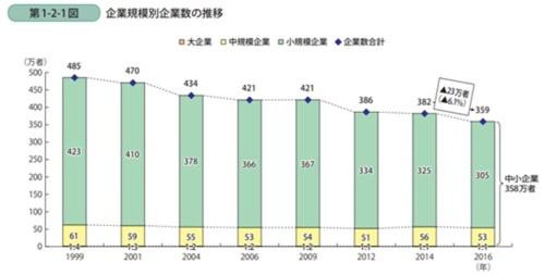 図1●企業規模別企業数の推移