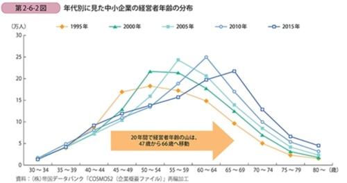 図2●年代別に見た中小企業の経営者年齢の分布