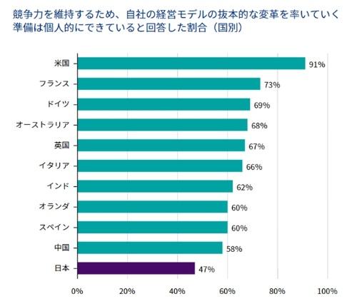 図●日本の経営者は他国の経営者と比較して抜本改革を望まない傾向がある