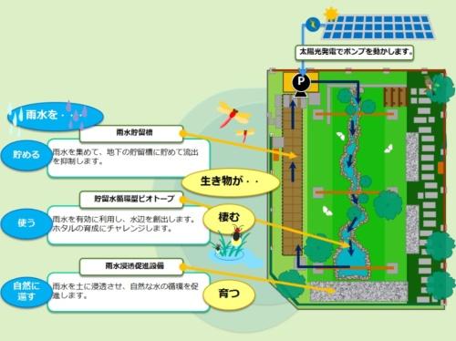 グリーンインフラ実証施設のイメージ(資料:東急建設)