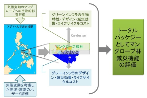 研究ターゲットと成果の最終イメージ(資料:京都大学防災研究所)
