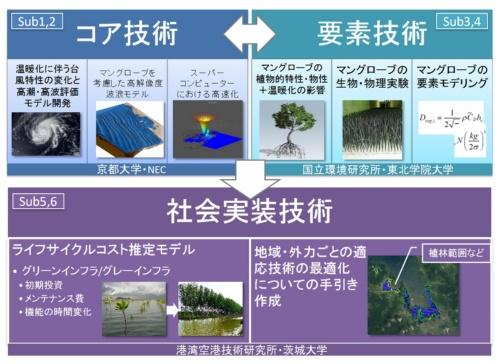 研究の枠組み(資料:京都大学防災研究所)