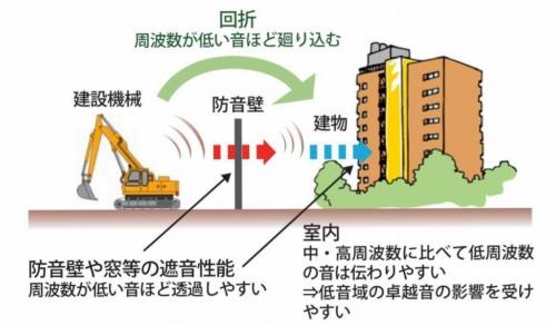 低周波音が近隣の民家に伝わるイメージ。防音壁は高周波の音が伝わるのを防ぐ効果があるものの、低周波の音は波長が長く音圧が大きいため、カットしにくい(資料:奥村組)