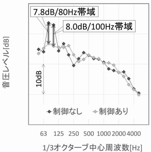 実証実験の結果。80ヘルツの帯域の音は7.8デシベル、100ヘルツの帯域の音は8デシベル小さくできた(資料:奥村組)