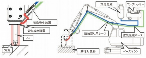 バブルサイレンサーの概要(資料:大林組)
