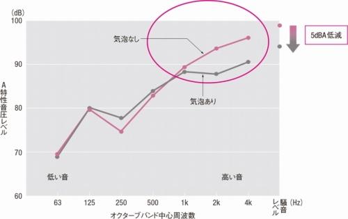 高周波数の音域で騒音レベルを5デシベルの低減した(資料:大林組)
