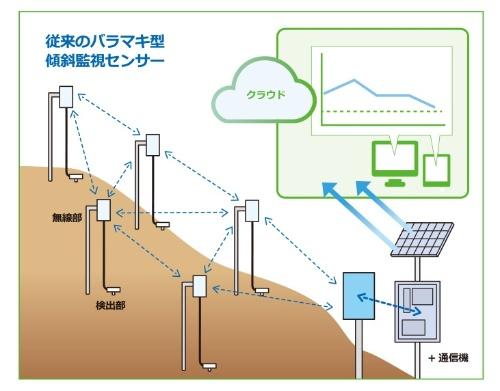 従来の傾斜監視センサーのイメージ(資料:西松建設)