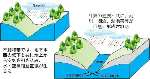 水環境の再現方法